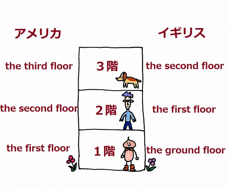 アメリカとイギリスの階の数え方の違いの画像。