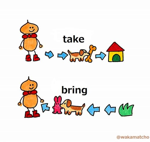 takeとbringの説明のイラスト。take and bring