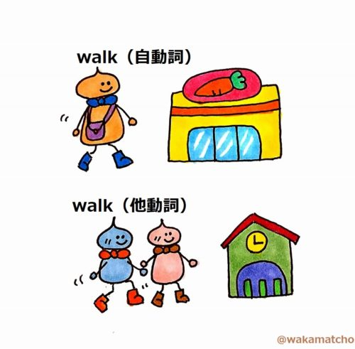 walkの自動詞と他動詞のイラスト。walk and walk her