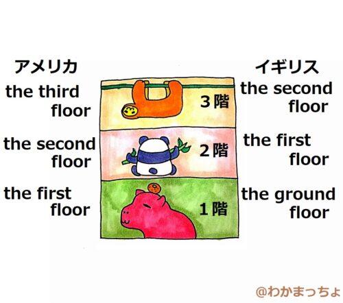 階の呼び方。floor